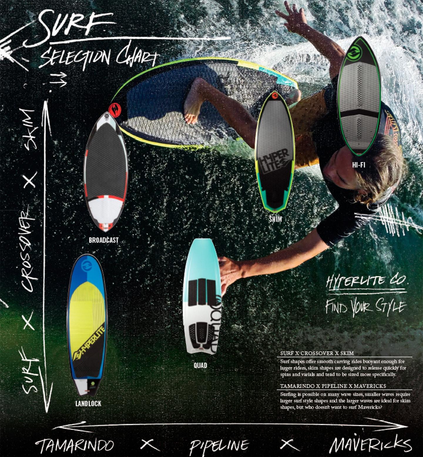 Cuadro de selección de tablas de wakeurf